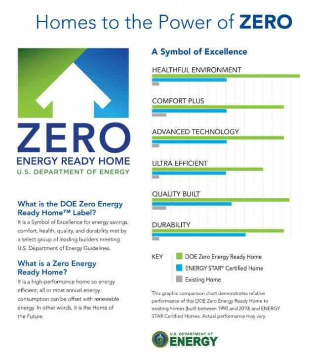homes to the power of zero