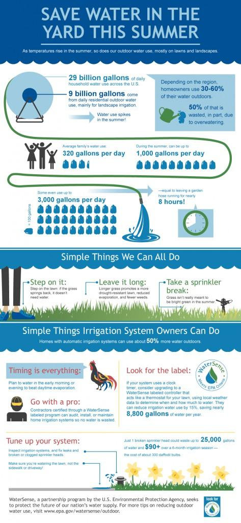 water sense conservation infographic
